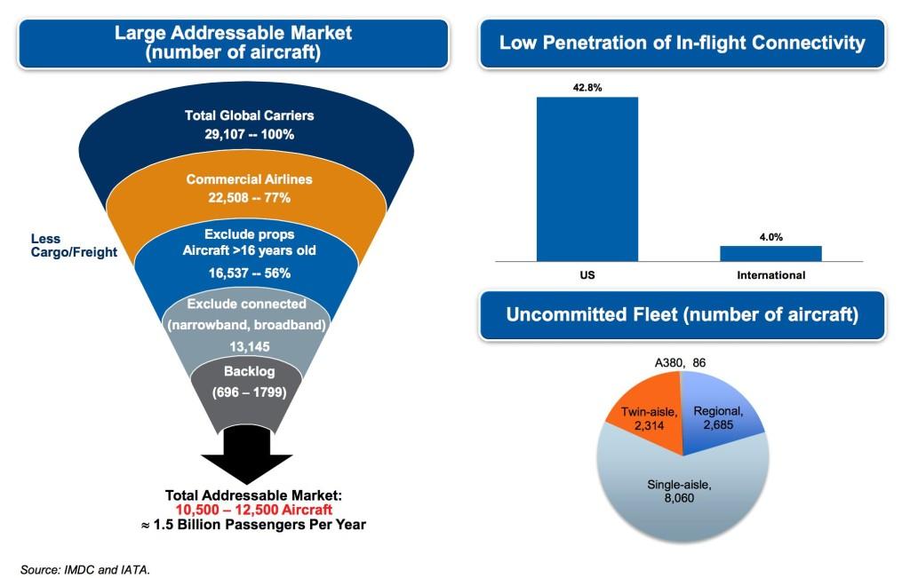 GEE market growth 2