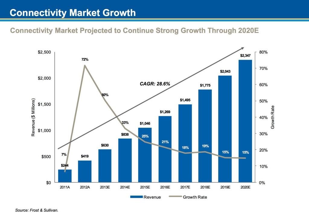 GEE market growth 3