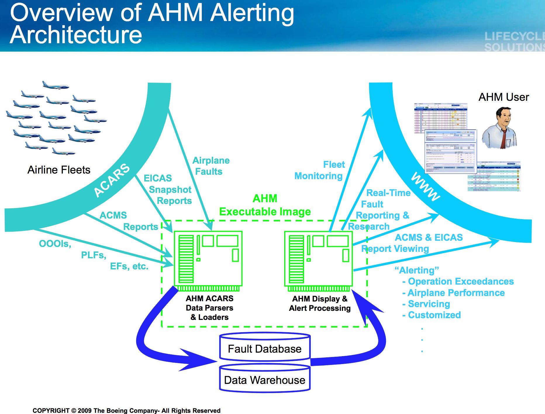 Health Management System Aircraft
