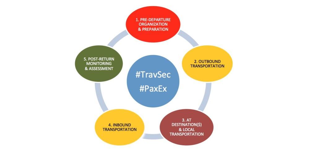 TravelSec chart