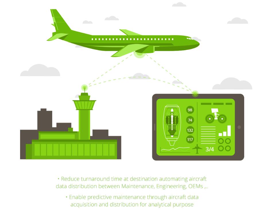 Aircraft Health Monitor