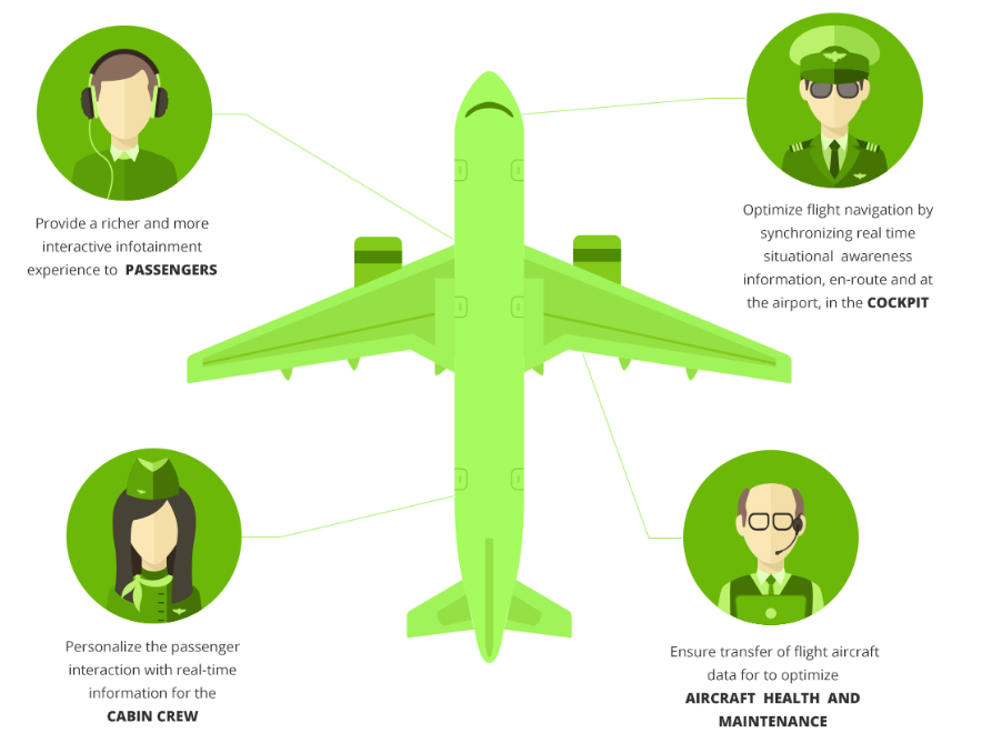 e-Aircraft Illustration