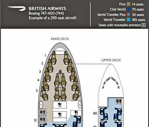 BA's 747 first class seats are the densest in the fleet, with significant overlap between rows