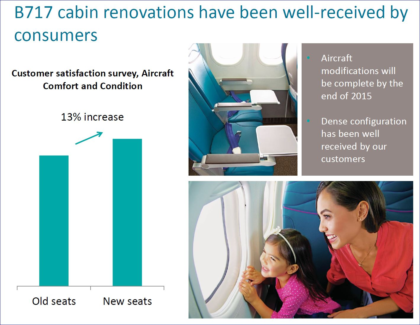 Hawaiian Airlines is very satisfied with the densification project on its 717 fleet, and passengers appear to be, too.
