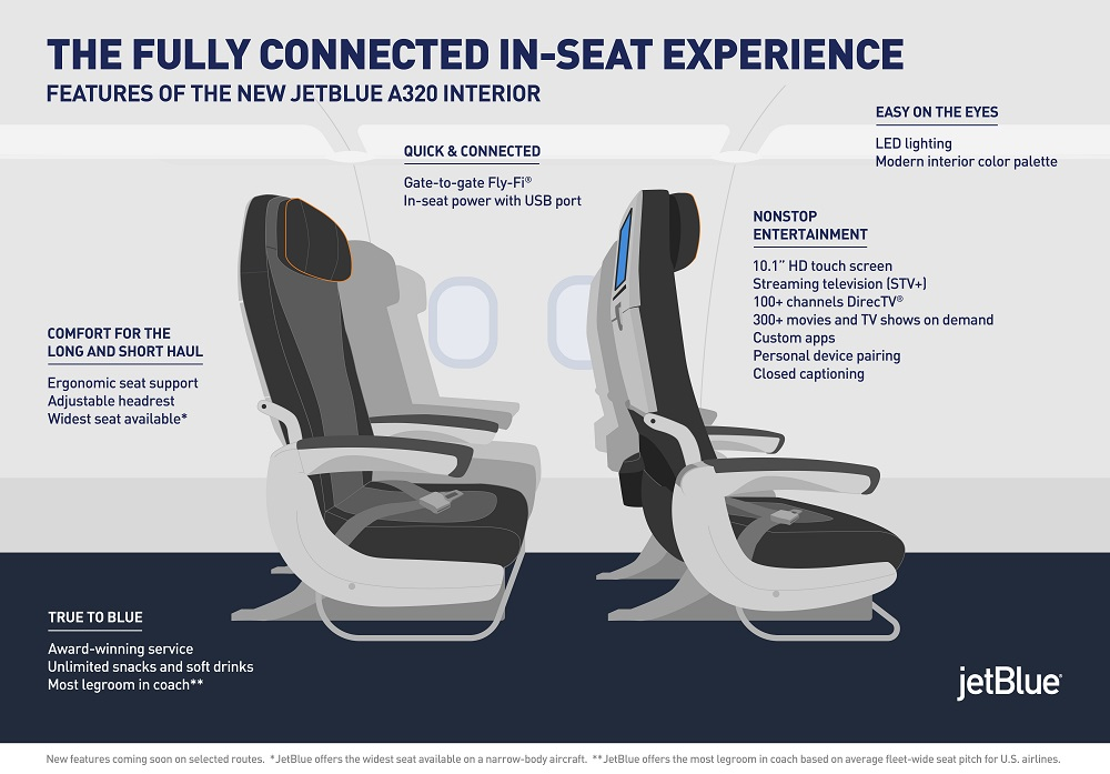 JetBlue Restyling Fully Connected Seat