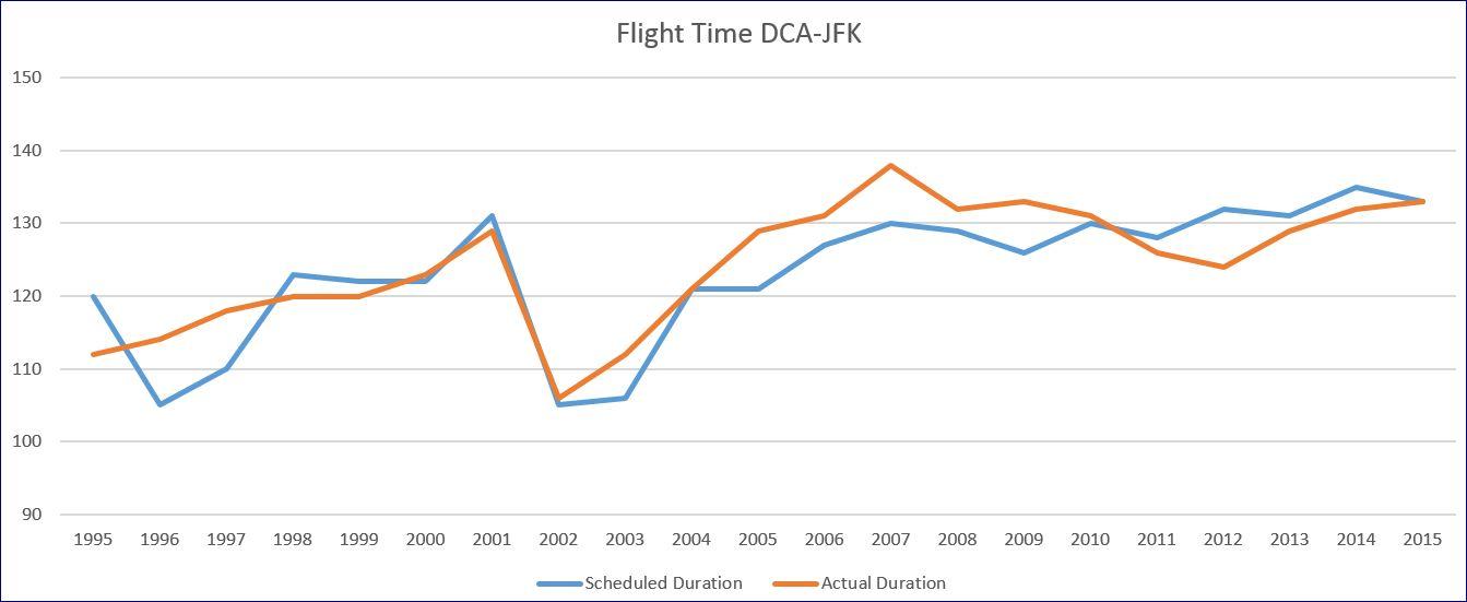 Average flight duration based on BTS data