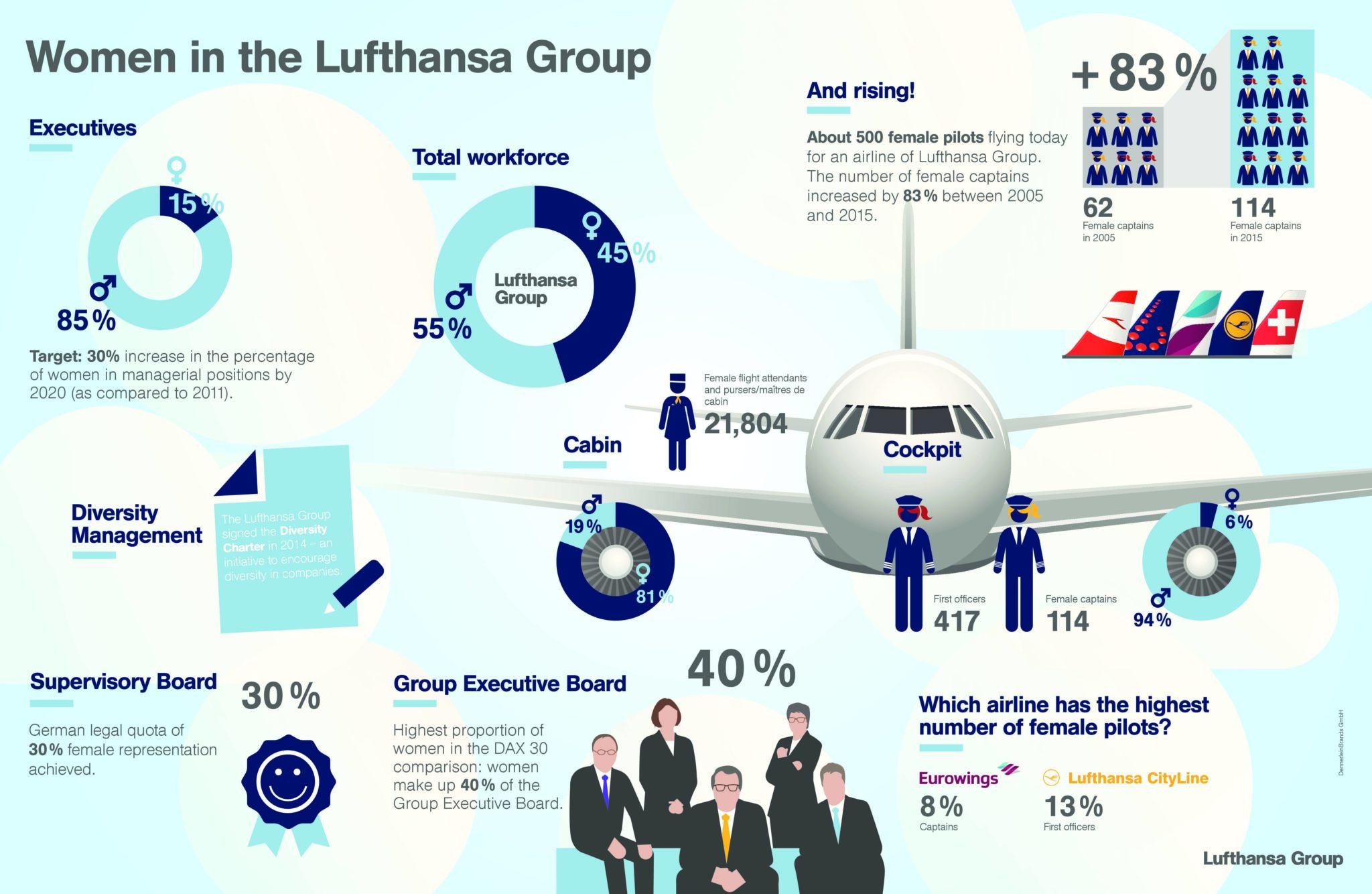 Courtesy of Lufthansa Group