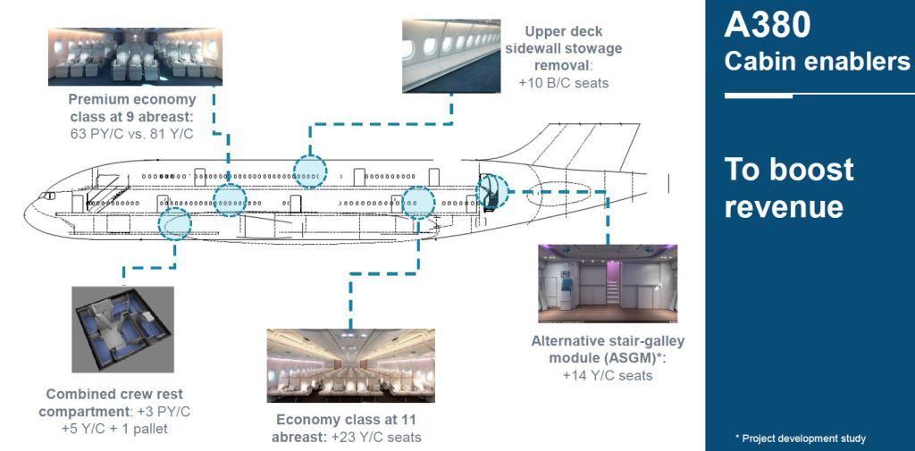 Airbus slide. Image: Airbus