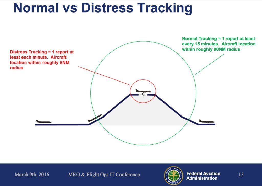FAA tracking defined