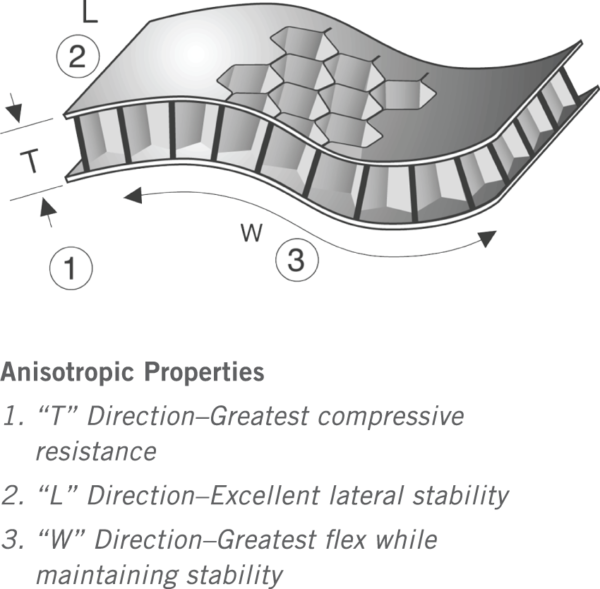 Supracor_Stimulite_anisotropic-diagram