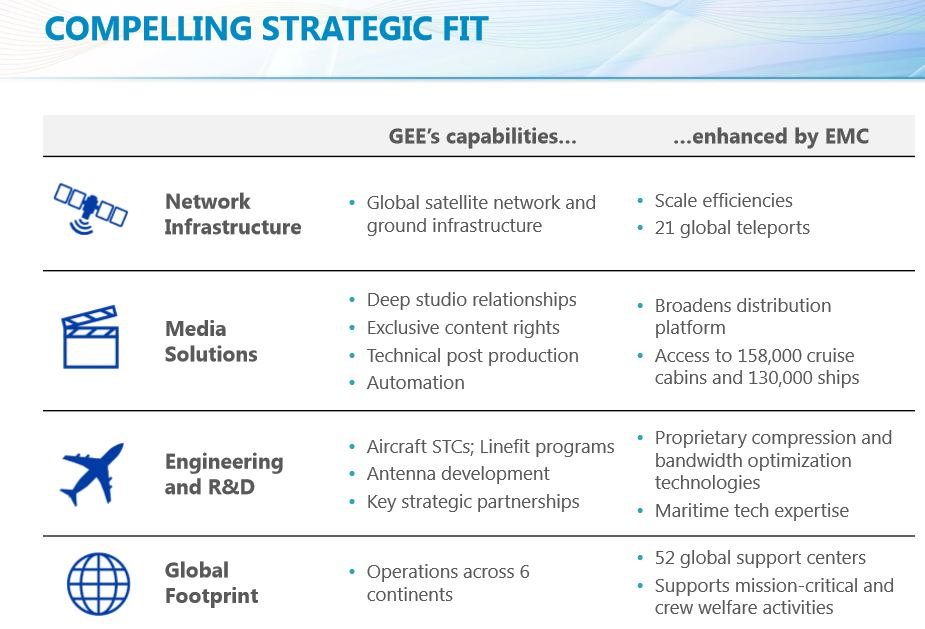 GEE and EMC demonstrate a strategic fit. Image: GEE