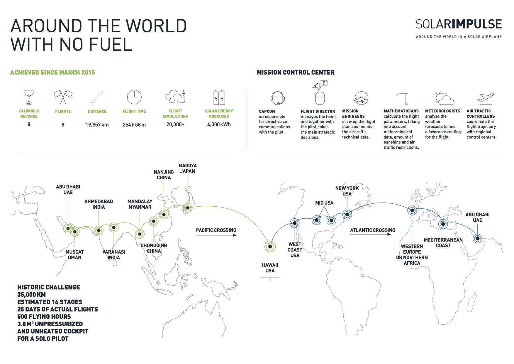 Solar Impulse's circumnavigation will require zero onboard fuel, but much expertise. Image: Solar Impulse