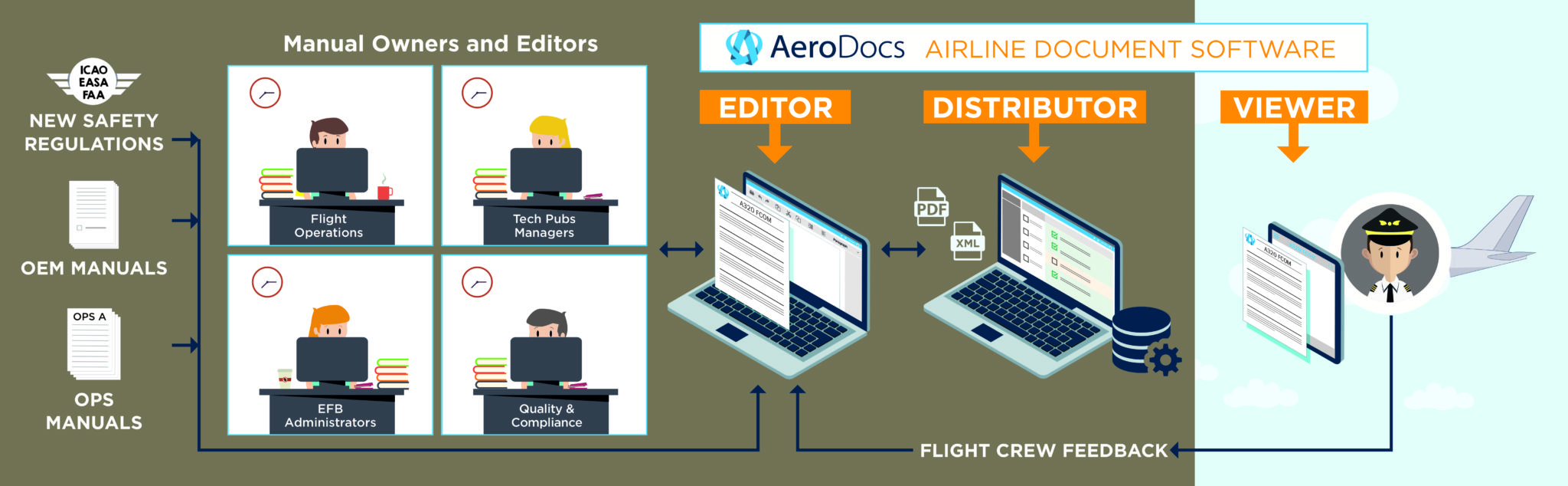 AeroDocs airline document software. Image: Arconics