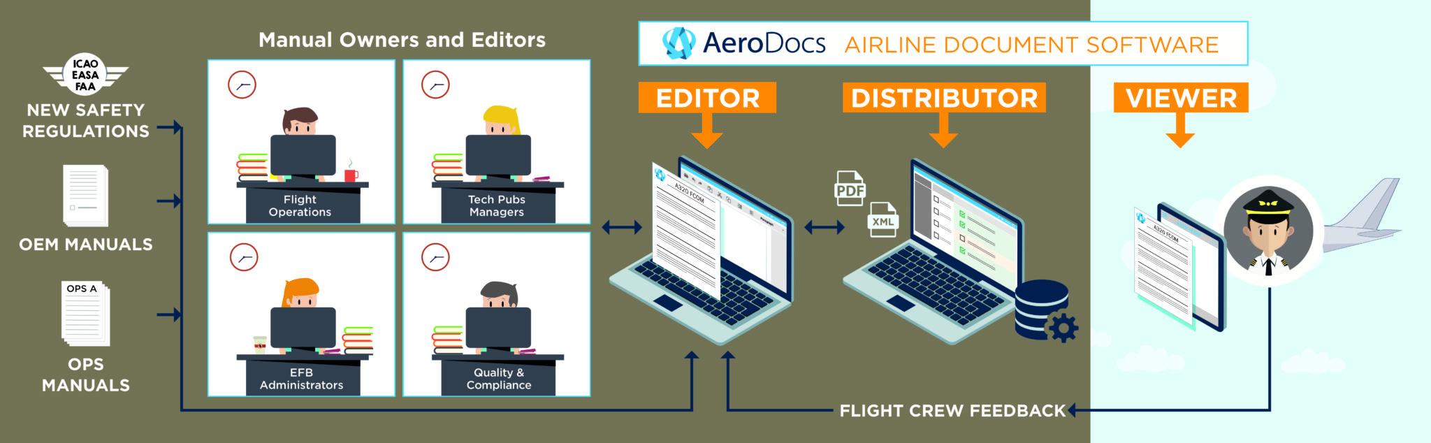 AeroDocs airline document software. Image: Arconics