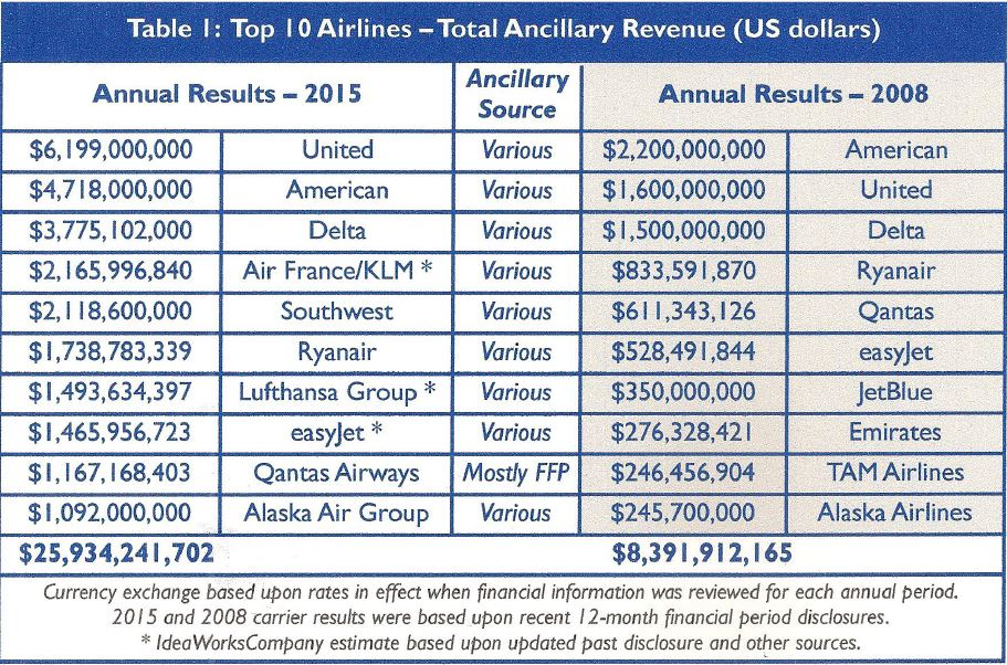 Top 10 are now a billion-dollar club in 2015 only 7 years after the initial report. Image: 2016 CarTrawler Yearbook Ancillary Revenue