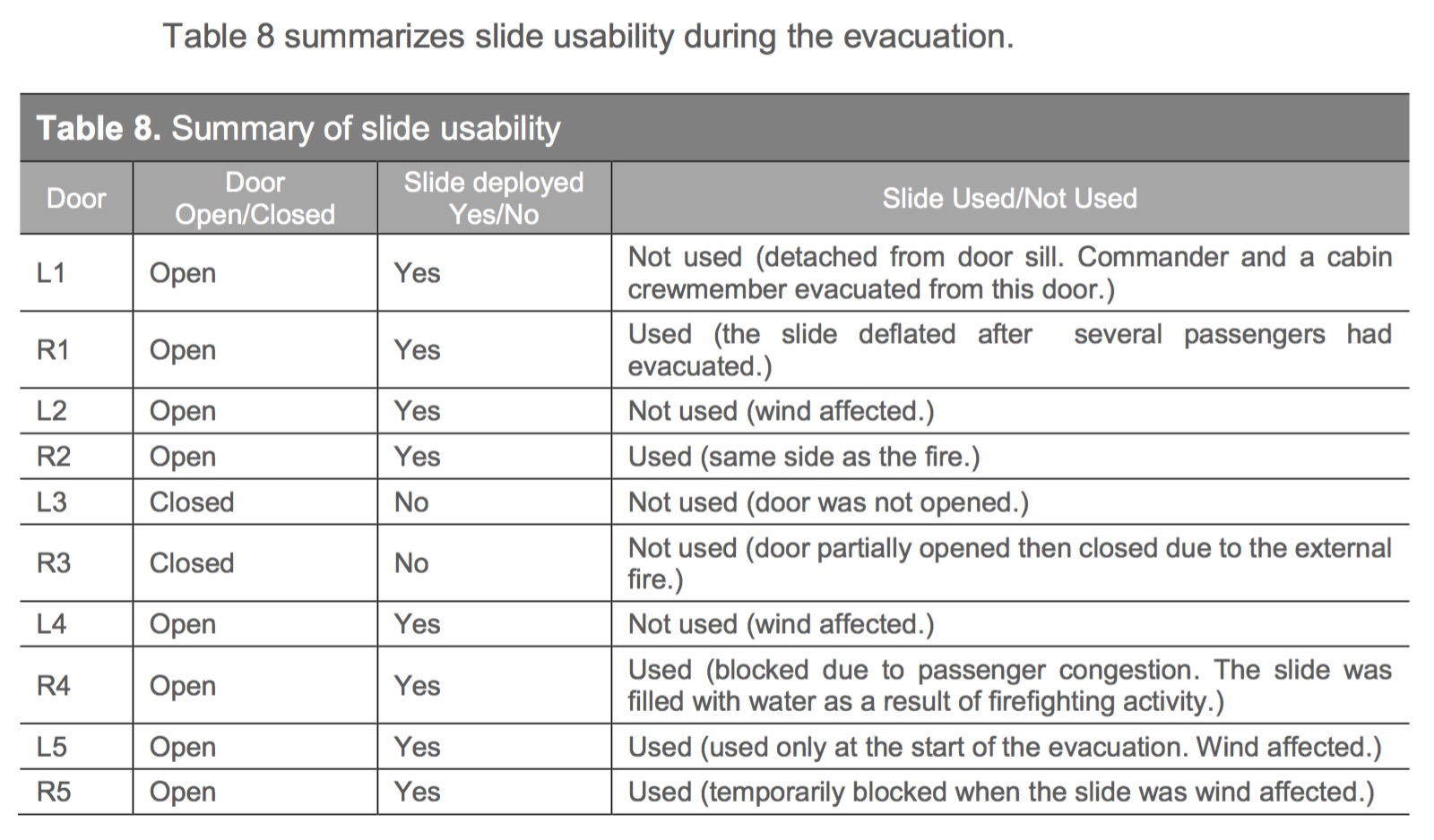 Slides functionality. Image: GCAA Report