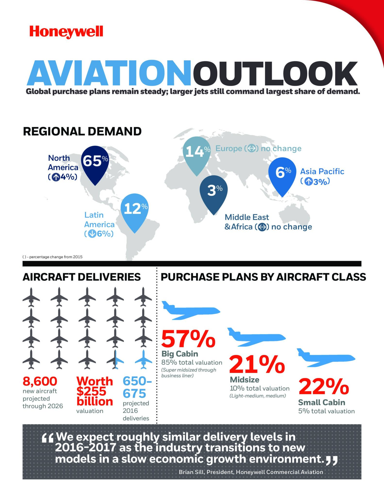 honeywell-business-aviation-outlook-2016-infographic-1