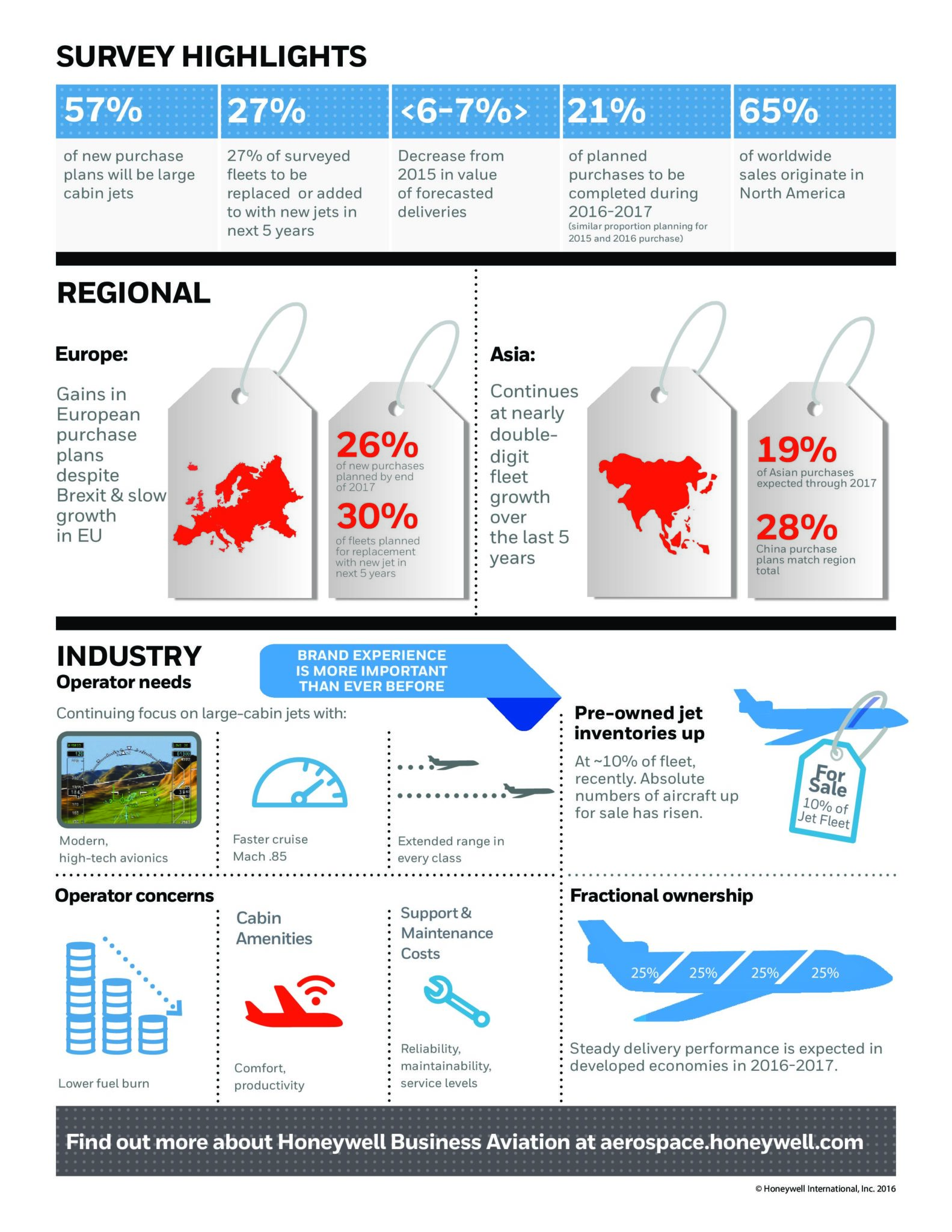 honeywell-business-aviation-outlook-2016-infographic-2