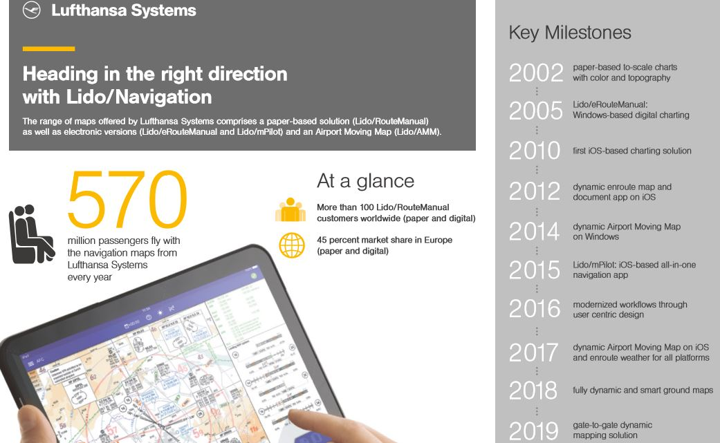 Lufthansa Systems – 15 years of expertise in aircraft navigation. The attached graphic illustrates the most important milestones in the development of Lido/Navigation. Image: Lufthansa Systems