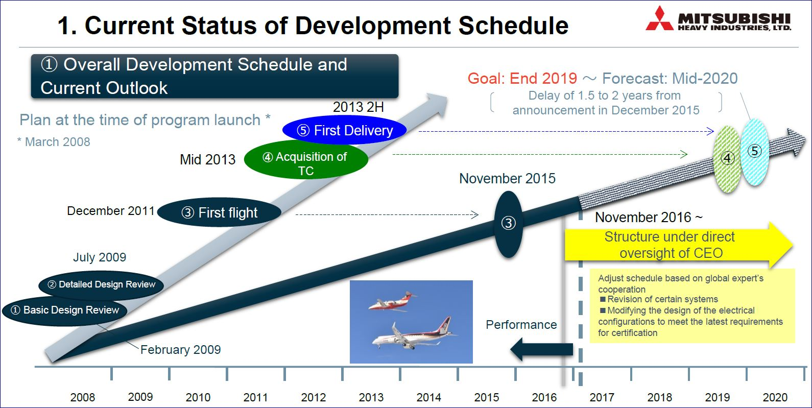 Mrj Delayed Again Though Most Airlines Not Clutching Their Pearls Mitsubishi Mrj90 Aircraft Schematics Mitsubishis Latest 2 Year Delay For The Program Shows Just How Far Project Has Slipped Since Its Launch In 2008 Image Mitsubushi