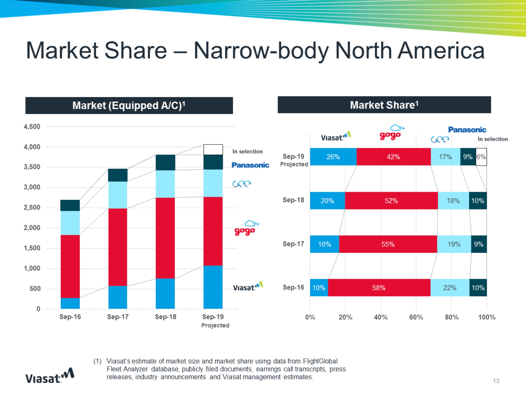 Viasat shares narrowbody IFC growth expectation for North