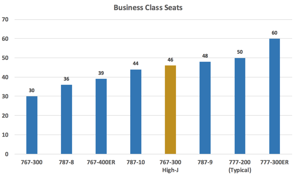 A chart showing the different business class seat counts on United widebodies