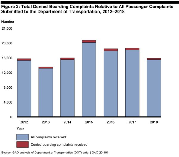 GAO chart on denied boarding complaints to DOT