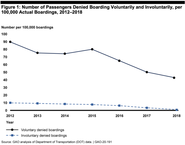 Number of Passengers denied boarding in the GAO report