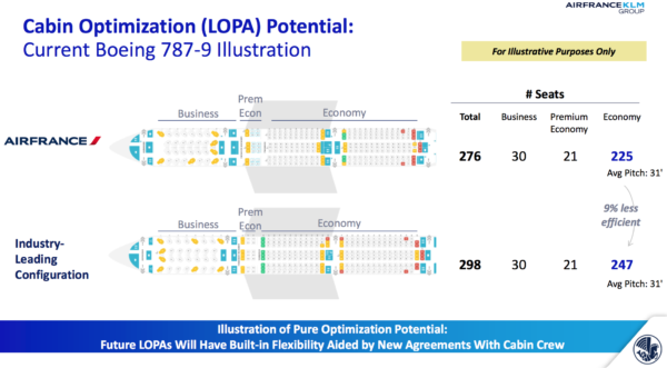 """Air France illustrates the cabin optimization potential of the Boeing 787-9, saying an """"industry-leading"""" configuration has 22 more economy class seats"""