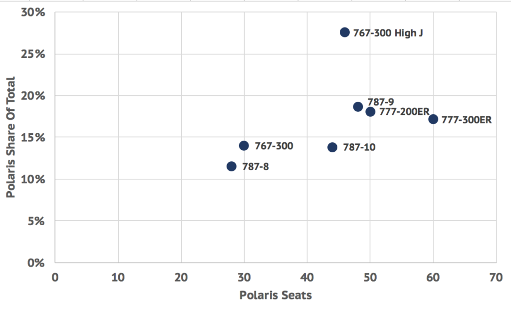 Chart plotting United's Polaris seats against the share they represent on the aircraft.