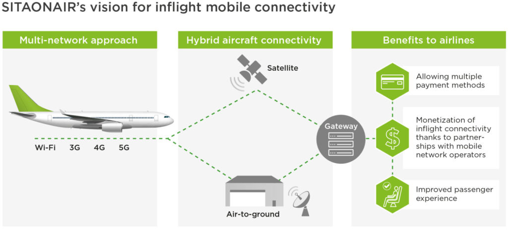 SITAONAIR Next Gen Connectivity Mobile ONAIR 4G