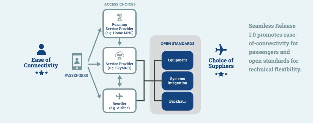 A graphic with multiple squares showing how passengers will access service driven on the back-end by open-standard equipment and systems integration