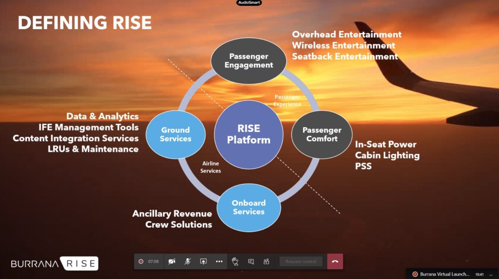 A chart defining RISE as including data & analytics; ancillary revenue and crew solutions; in-seat power and cabin lighting; and overhead, wireless and seatback IFE