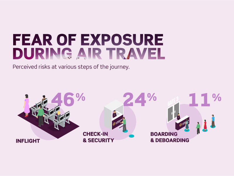 An infographic showing that people are concerned about being exposed to COVID-19 while in-flight, according to Vistara's survey.