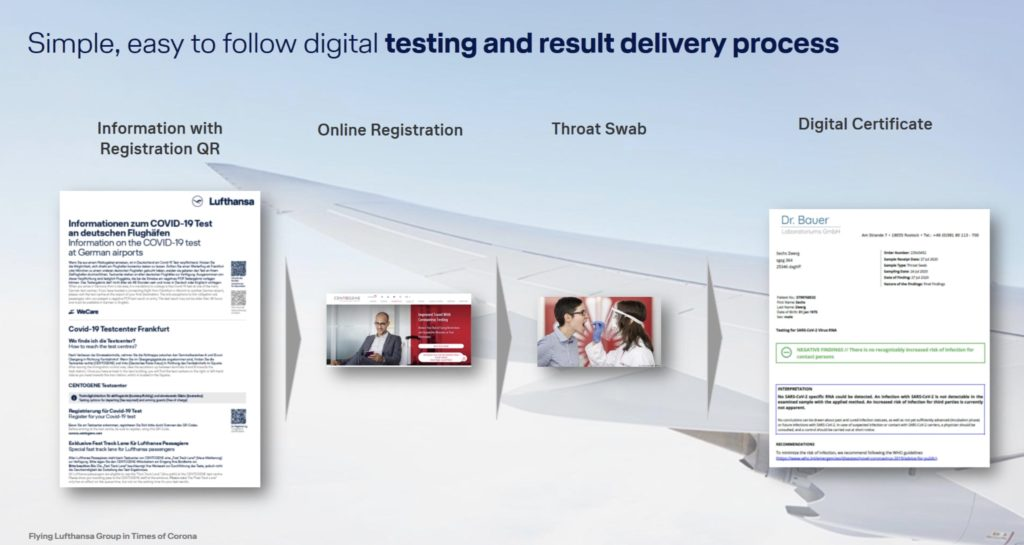 An image detailing the digital testing and result delivery process, including: 1) information with QR, 2) Online registration, 3) Throat Swab, and 4) Digital Certificate