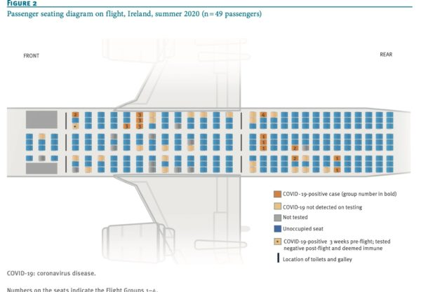 A graphic showing the interior of a widebody aircraft, with some seats colored orange to show the positive COVID cases