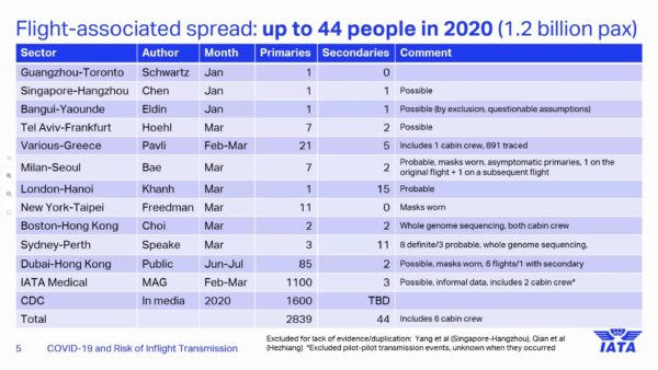 An IATA graphic suggesting that flight-associated spread of COVID-19 was 44 people in 2020