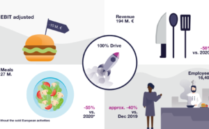 illustration of LSG Financial Figures. Shows a hamburger with a flag, a collection of cooking tools, a plate of salad and people working in an office setting.