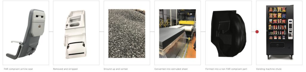 Six different images in a row. Image one is of a darker grey thermoplastic aircraft seatback. Image two is of a lighter grey, almost white, aircraft seatback which has been separated from the seat for recycling.. Image three is of a large bin of broken down pieces of thermoplastics. Image four is of a thermoplastic machine at work. Image five is a black shoot used in a candy vending machine. Image six is of a vending machine.