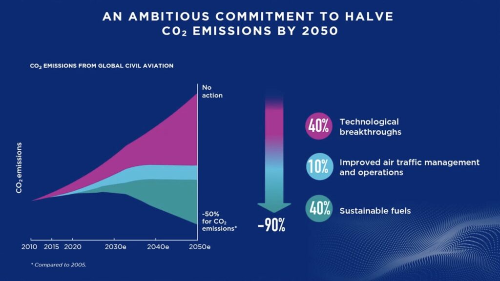 screenshot of a graph showing titled an ambitious commitment to halve CO2 emissions.