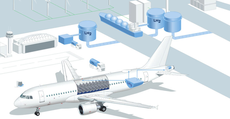 This graphic depicts examples of potential fields of application for liquid hydrogen in and on future aircraft (blue arrows) as well as at the airport (ground vehicles) and its periphery (refueling systems). The blue arrows outline potential fields of application in the aircraft: for example, satellite communications as well as galleys, cabin or IFE systems could be powered by electricity from a fuel cell in the future. The project partners will determine in the coming months which fields of application will actually be investigated in more detail in the practical evaluation.