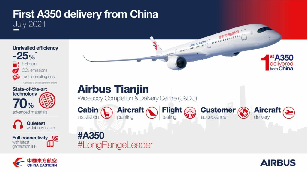 Airbus has delivered the first A350 from its widebody completion & delivery centre in Tianjin (C&DC), China, taking additional steps in the expansion of its global footprint and long-term strategic partnership with China.
