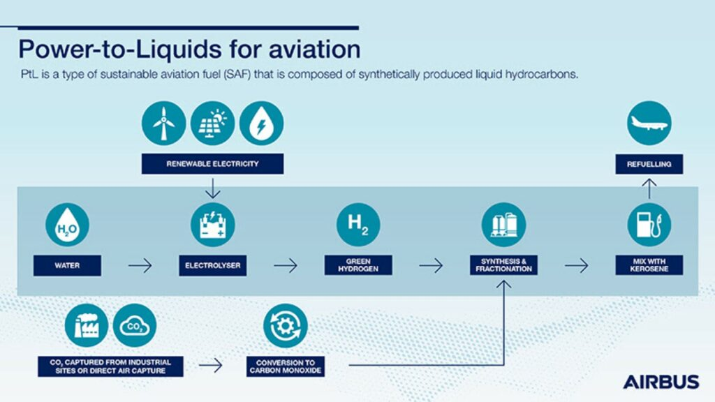 Powers to liquids for aviation chart. SAF