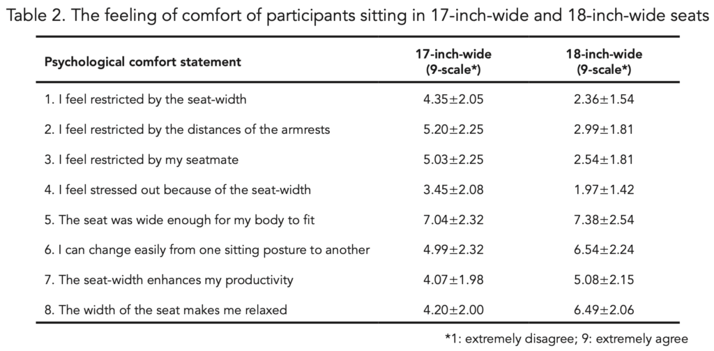 Comfort and Discomfort by Seat Width