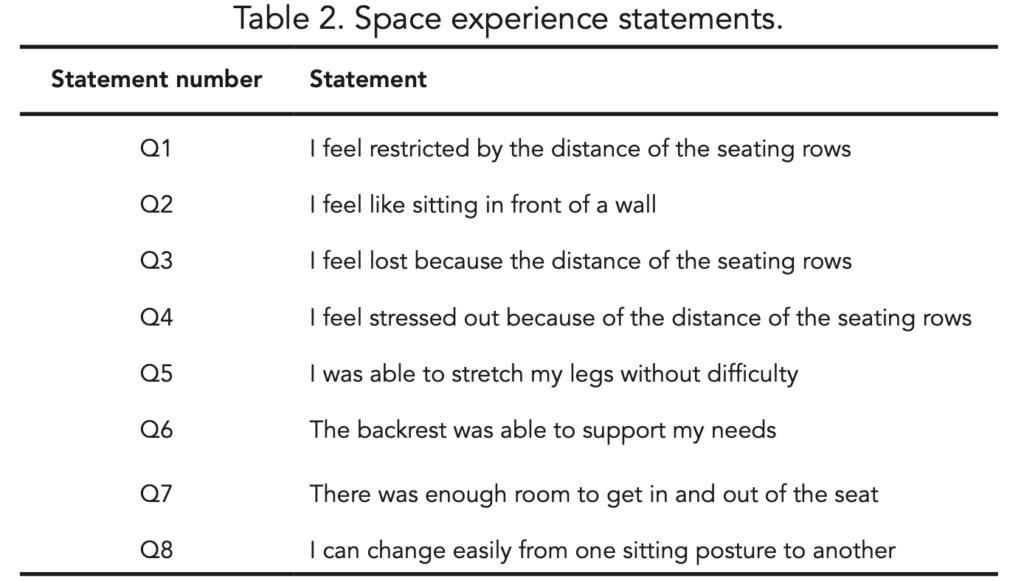 A list of the space experience statements used in the study