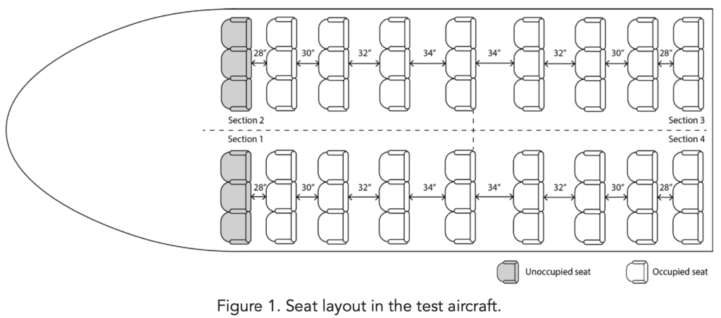 Test aircraft seat lay-out