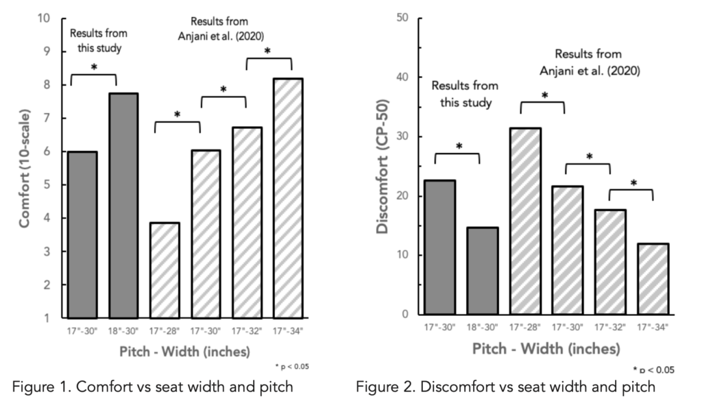 Comfort and discomfort vs seat width and pitch