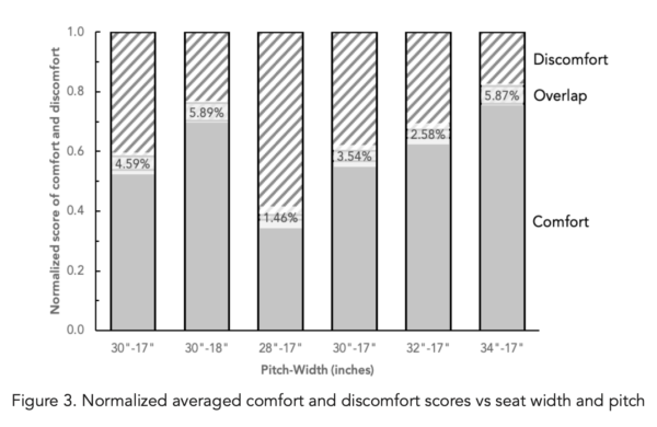 Normalized average comfort and discomfort vs seat width and pitch.